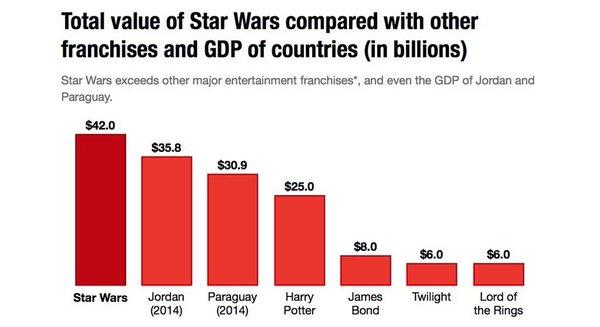 20_Pazarlama budur! Star Wars'un yarattığı ekosistemin toplam değeri Ürdün ve Paraguay'ın milli gelirinden fazla!